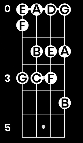 bass-fretboard-notes