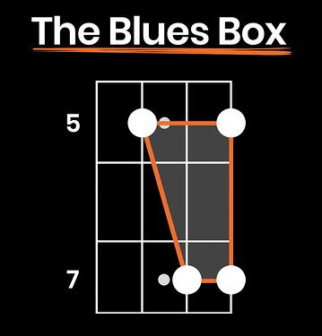 blues-box-for-beginner-blues-bass