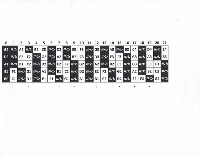 Octave chart for 5 string