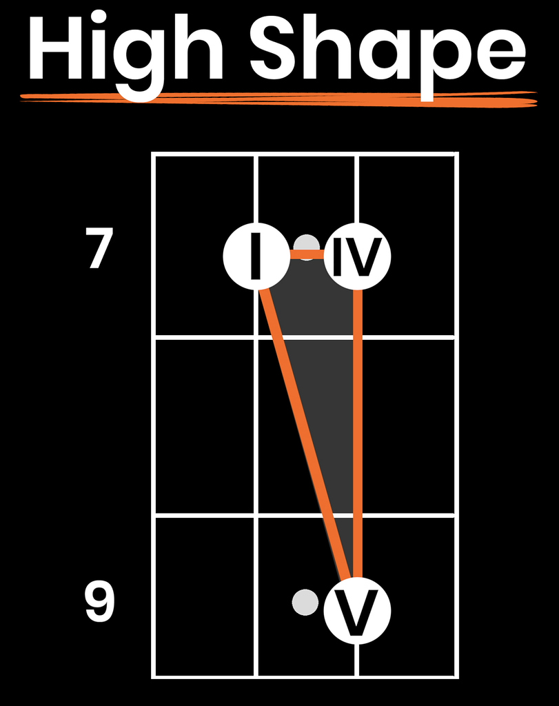 Beginner Blues Bass Survival Shapes Simple Method For 12 Bar Blues Bassbuzz Forum