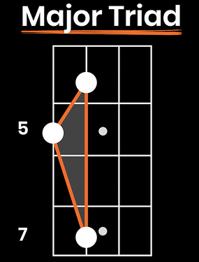 bass-shapes-major-triad