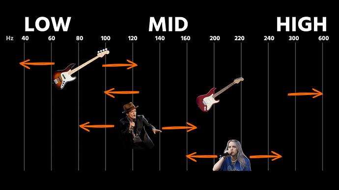 bass-vs-guitar-frequency-spectrum