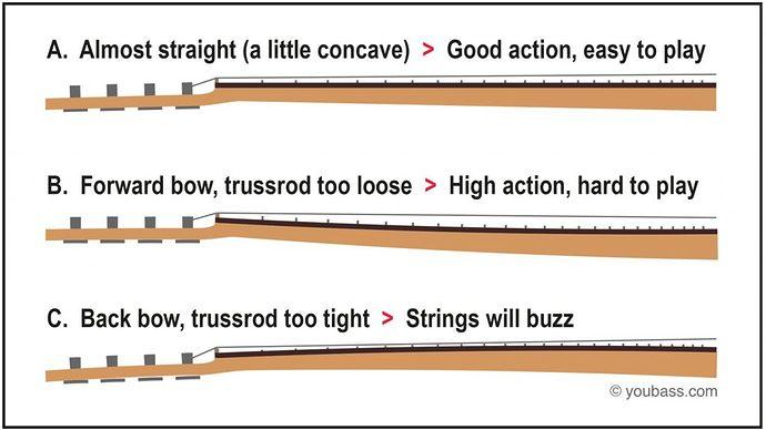 bass-neck-action-setup-1024x577