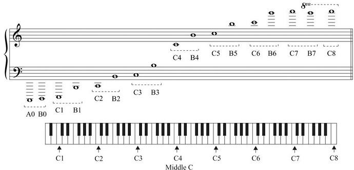 octave identification