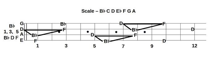 B Flat fingering BB
