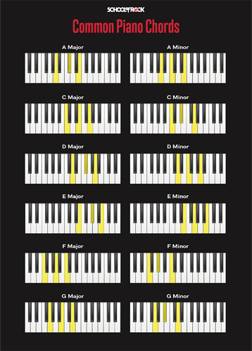 most-common-basic-piano-chords-1584058302